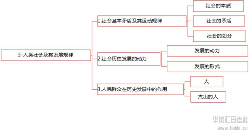 华英汇自考-马原-人类社会及发展规律