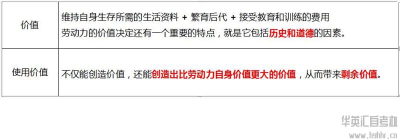华英汇自考-马原-劳动力商品特殊性