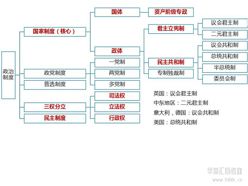 华英汇自考-马原-政治制度