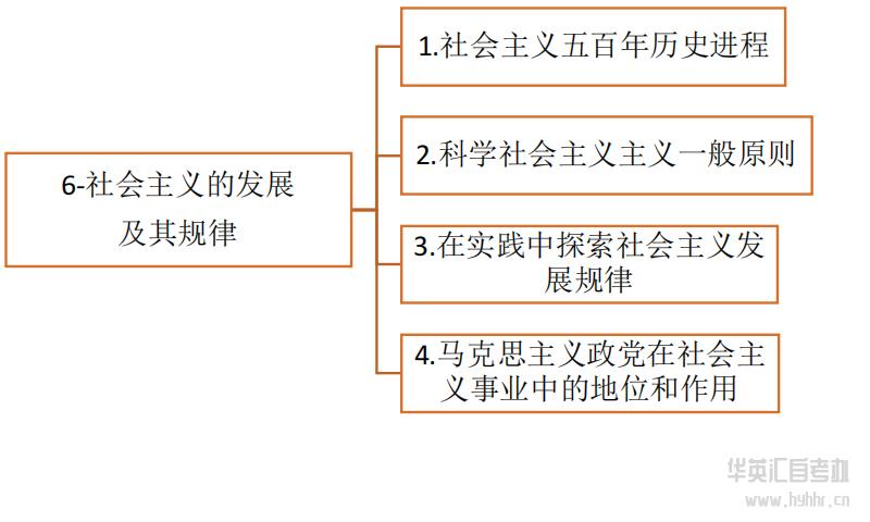 华英汇自考-马原-发展规律