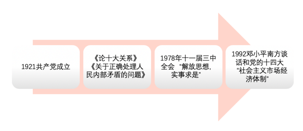 华英汇自考-马原-社会主义