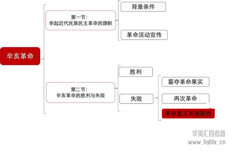 华英汇自考-近代史-辛亥革命